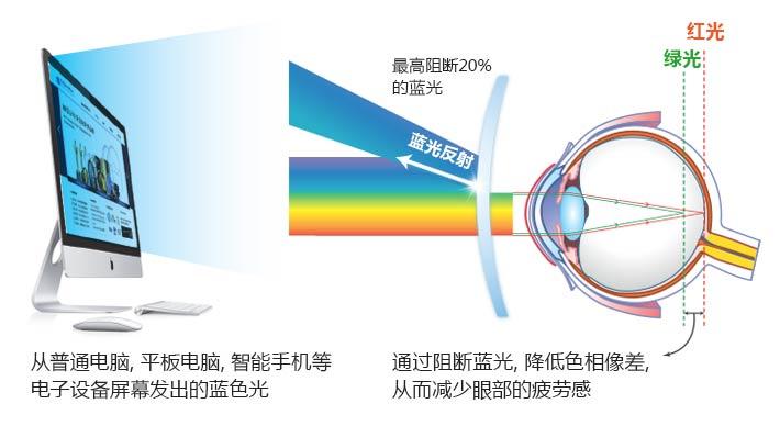 Blue-cut Super AR