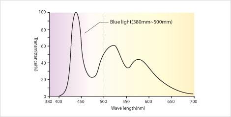 蓝光能量大