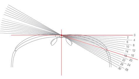 WLT™ 镜片度数误差范围